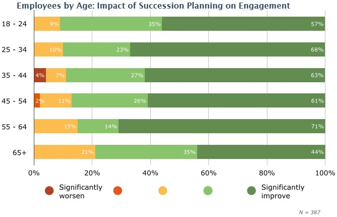 Employees-by-Age-Impact-of-Succession-Planning-on-Engagement