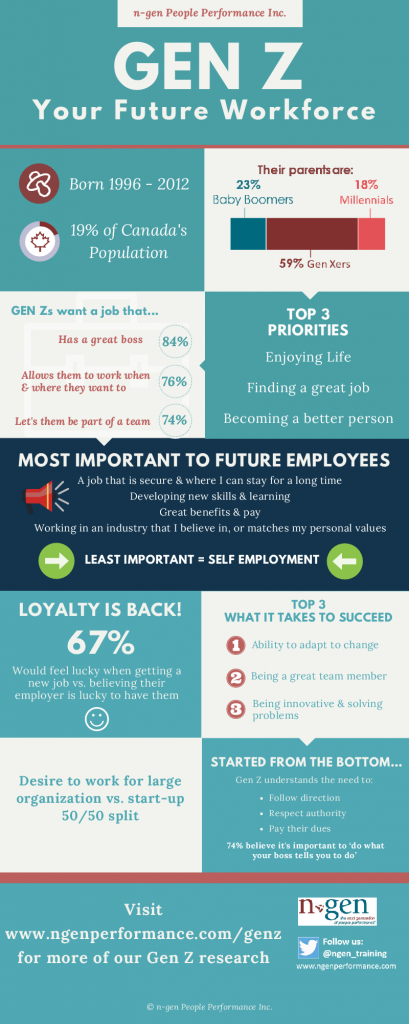 Gen Z - The Future Workforce Infographic_n-gen People Performance Inc.